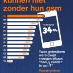 Nederlanders meest afhankelijk van mobiele telefoon