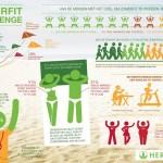 Bijna 30% van de Nederlanders gaat aan de slag om zomerfit te worden