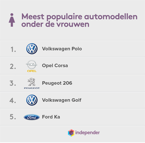Top 5 populaire vrouwenauto's